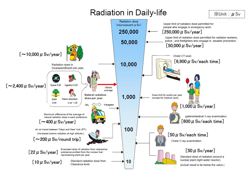 Radiation in Daily-life